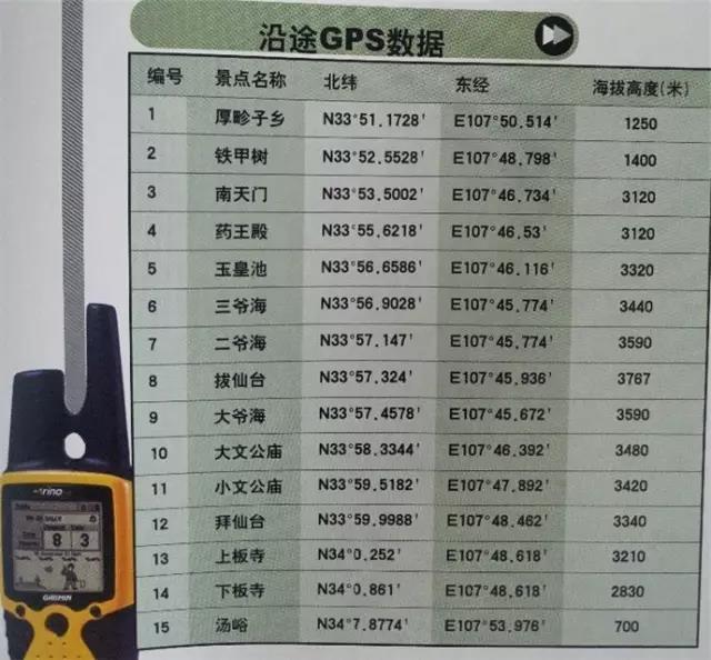 东太白GPS数据 来自/李晖